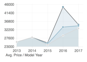 Low, av. and high price chart. Graphs prices by year for all the 811s on RVT.com.
