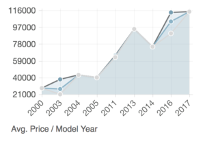 High, average and low pricing chart for Roadtrek 190 Populars.
