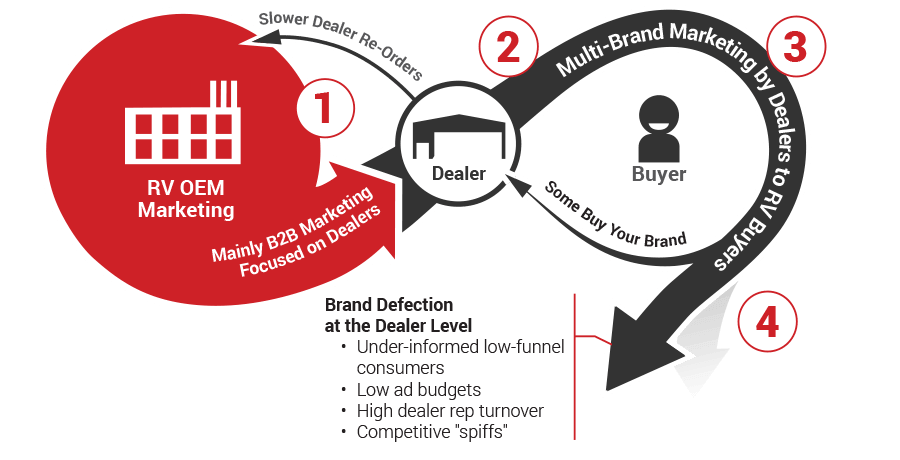 Accelerated Retail Turns Simple