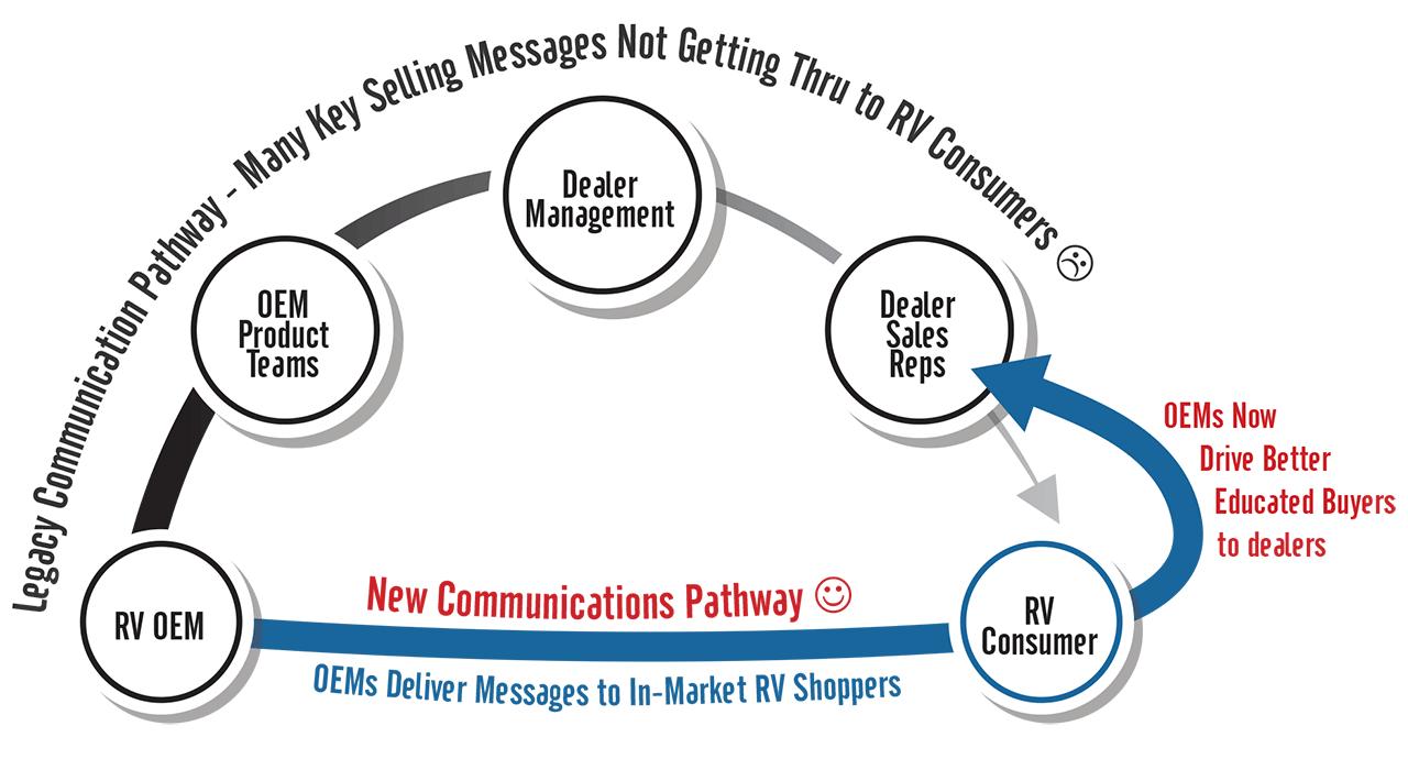 New Communications Pathway